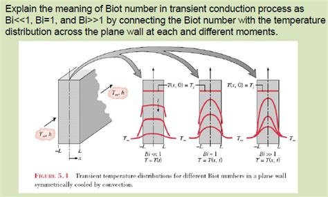 changes in cloud distribution explain some weather solved explain the meaning of biot number in transient co