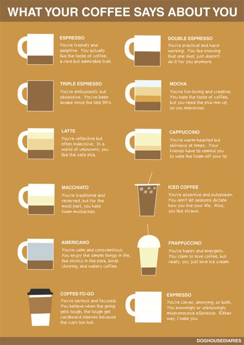 What Does Your Coffee Say About You | what coffee says about personality office coffee deals