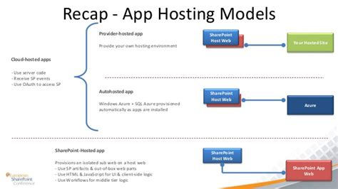 sharepoint hosted app workflow building sharepoint 2013 apps architecture