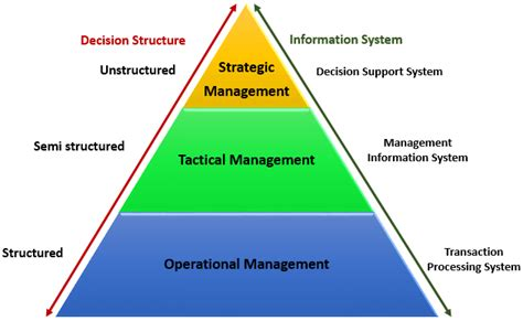 diagram of management information system maa cyber security types of information system
