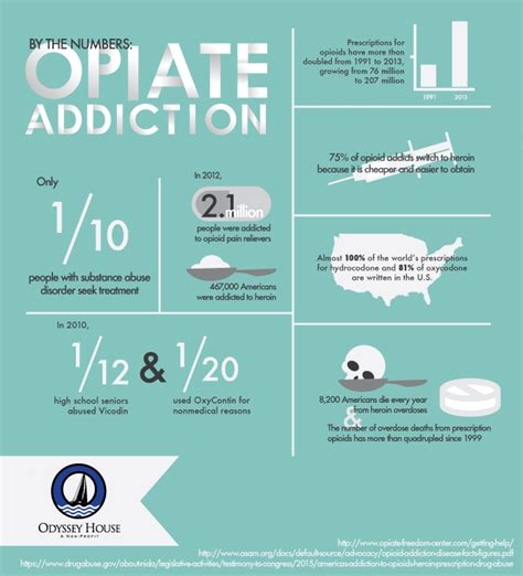 Do Hospitals Detox Opiates by By The Numbers Opiate Addiction Infographic Recovery