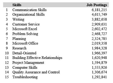 skills ideal vistalist co