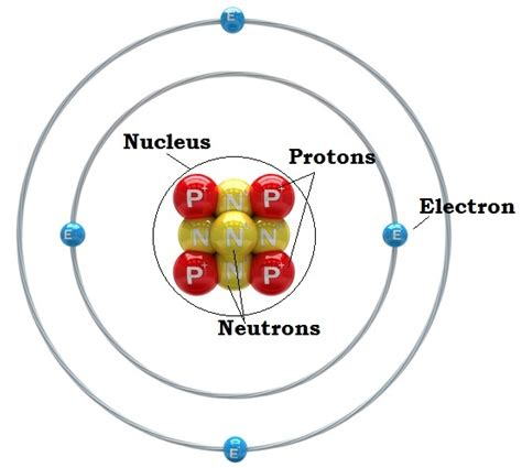 what is an protons what is an atom parts of an atom