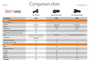 Fire tv stick vs chromecast vs roku streaming stick view original