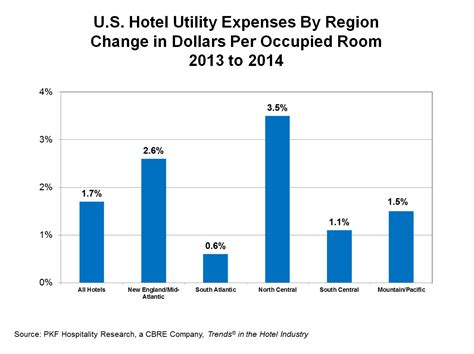utility cost for 1 bedroom apartment utility cost for 1 bedroom apartment 28 images average