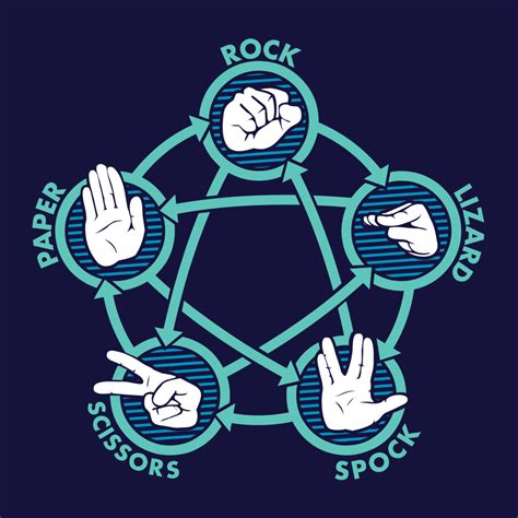 Kaos Paper Rock Scissor rock paper scissors lizard spock t shirt snorgtees
