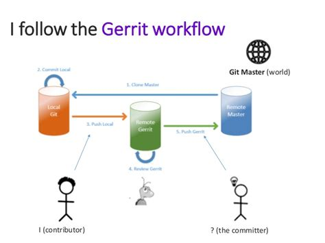 gerrit workflow my experience as eclipse contributor ece 2015