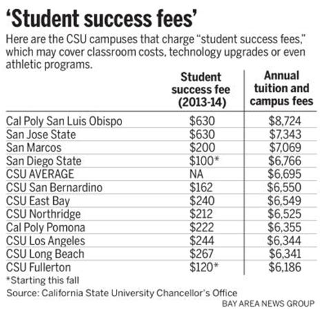 Cal State East Bay Mba Total Cost Of Program by San Jose State Other California Cuses Raising Fees
