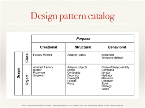 Design Pattern Catalog | what is the best catalog of design pattern coding security