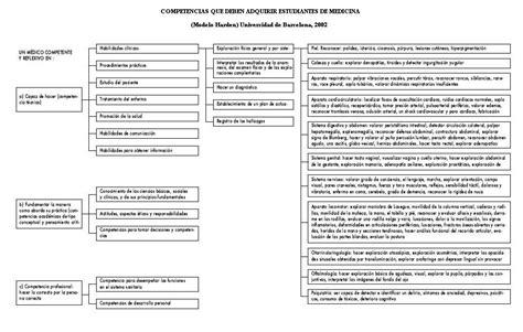 Diseño Curricular Por Competencias Ventajas El Enfoque De Competencias En La Educaci 243 N 191 Una Alternativa O Un Disfraz De Cambio