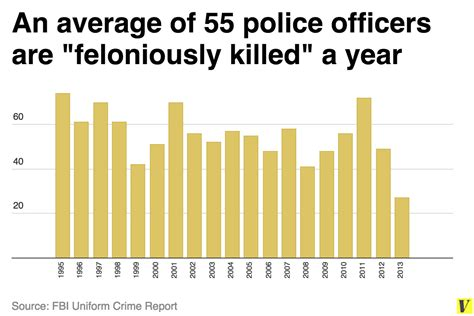 How Many Officers Are There In The United States by Don T Believe The Hype 2014 Didn T A Wave Of Cop
