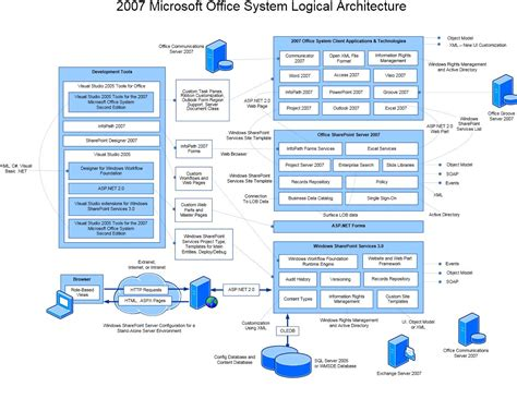 moss wss components architecture in a single diagram