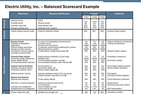 balanced scorecard template report template free premium templates forms
