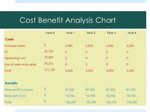 Benefit Cost Analysis Template by Top 5 Free Cost Benefit Analysis Templates Word