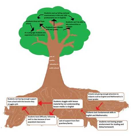 problem tree template my for e course project managment by aid for smiles