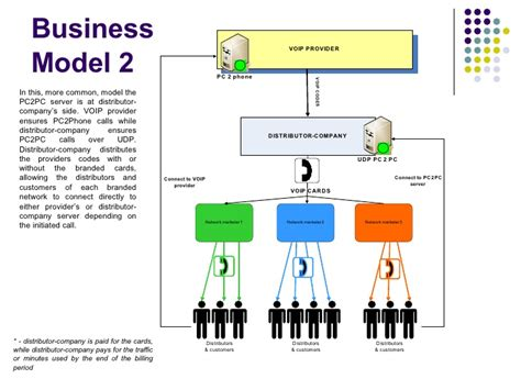 commercial print model requirements voip business model