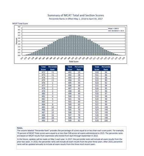 Booth Mba Part Time Acceptance Rate by Summary Of Mcat Total Scores Percentile Ranks 2016 17