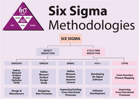 experiment design lean six sigma 17 best images about lean six sigma on pinterest pizza