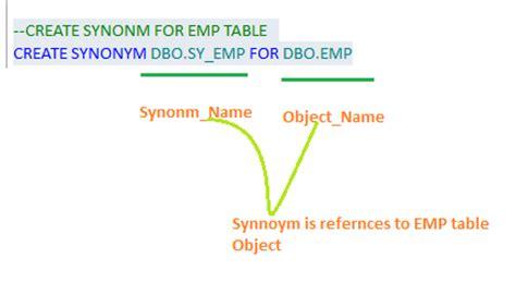 Table Synonym by Synonym In Sql Server