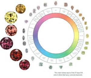 color scale for diamonds s color grading scale of color diamonds