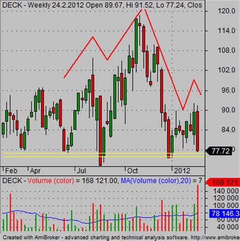 stock pattern scan how to scan for classic and inverse head and shoulders