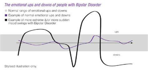 bipolar disorder mood swings mood swing variability bipolar lifeline