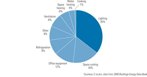 Lighting Share Of Commercial Building Electricity Use Lights Energy Usage