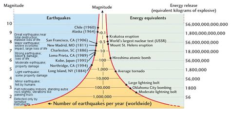 Earthquake Magnitude Definition | image gallery magnitude definition