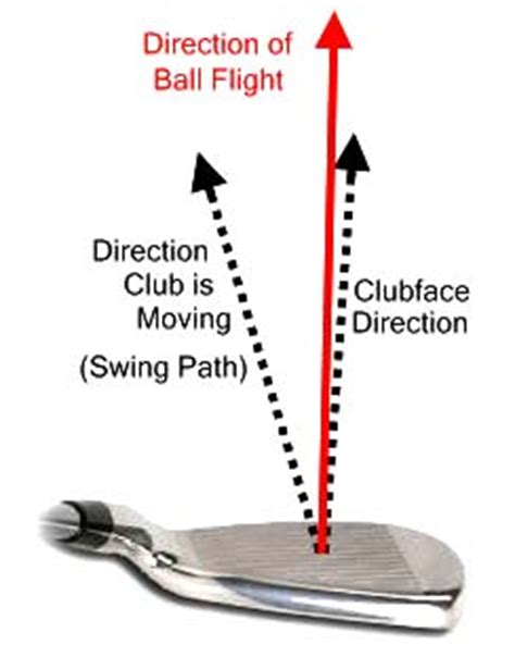 golf swing club head path swing timing by three guys golf blog golf improvement