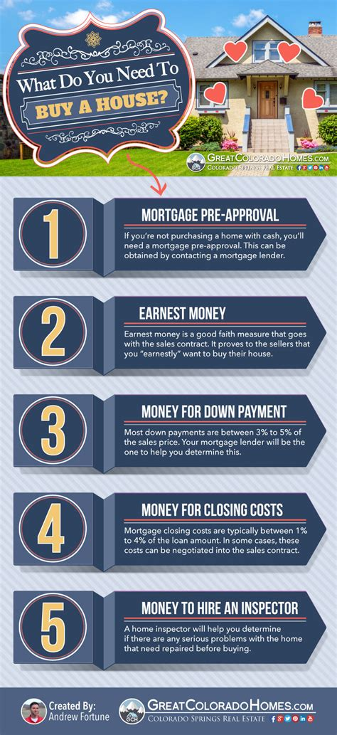 what to do when buying your first house what do you need to buy a house infographic