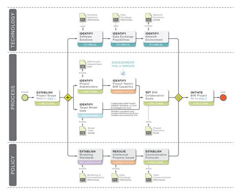 workflow collaboration awesome facilitator guide template josh hutcherson