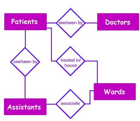 what is an er diagram entity relationship diagram exle