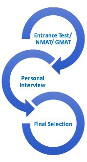 Nmims Eligibility Criteria For Mba by Nmims Mumbai Admissions Eligibility
