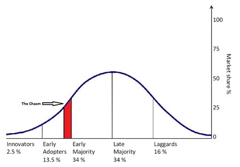 the tipping point most americans no longer are middle the law of diffusion of innovation bad company