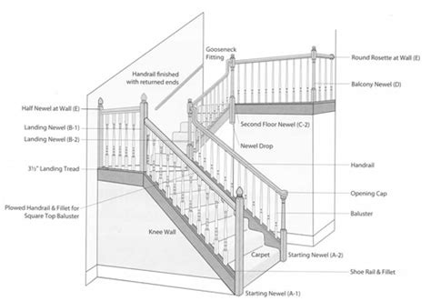 parts of a banister staircase parts related keywords suggestions staircase