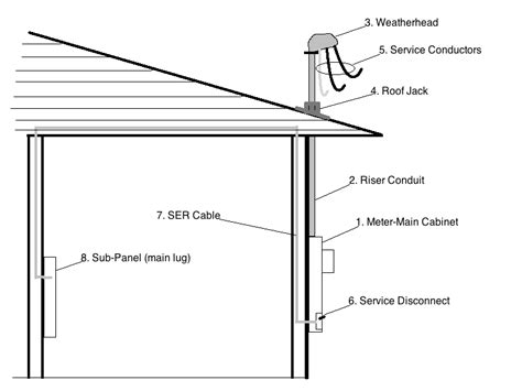 Design Your Own Underground Home by Overhead Services