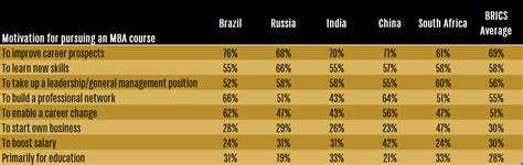 Motivations To Pursue An Mba Program by Perceptions Of Mba Applicants From The Brics