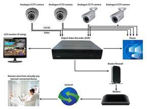 answers to cctv faq cctv solutions 0508 11 00 22