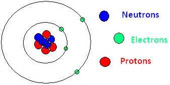 What Are Protons And Neutrons Made Of What Are Fundamental Particles In An Atom Tutorvista