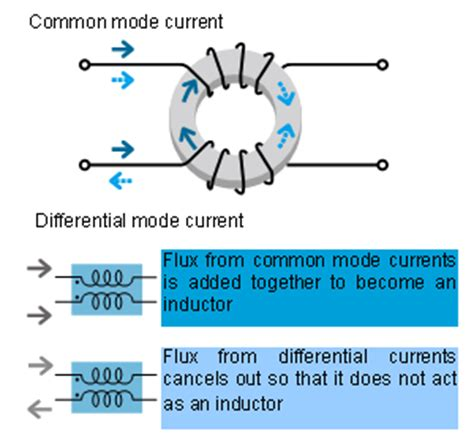 common mode choke used as inductor basics of noise countermeasures lesson 6 common mode choke coils murata manufacturing co ltd