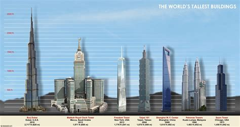 Top 150 Buildings In America by Top 15 Tallest Buildings In The World