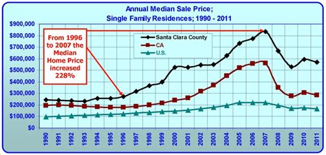 boom and bust in silicon valley 22 year history of median