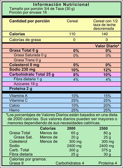 tabla nutricional de alimentos tablas de composicion de alimentos importancia de la tabla nutricional estrategia