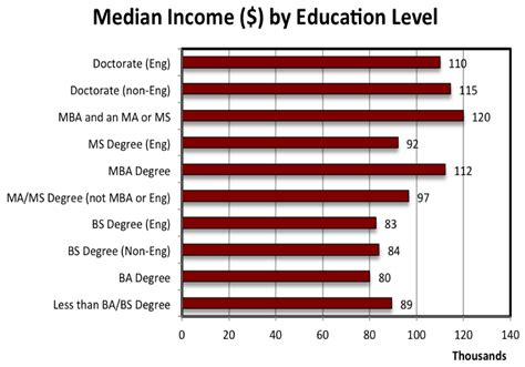 Of Utah Mba Salary by Employment Outlook Mechanical Engineering