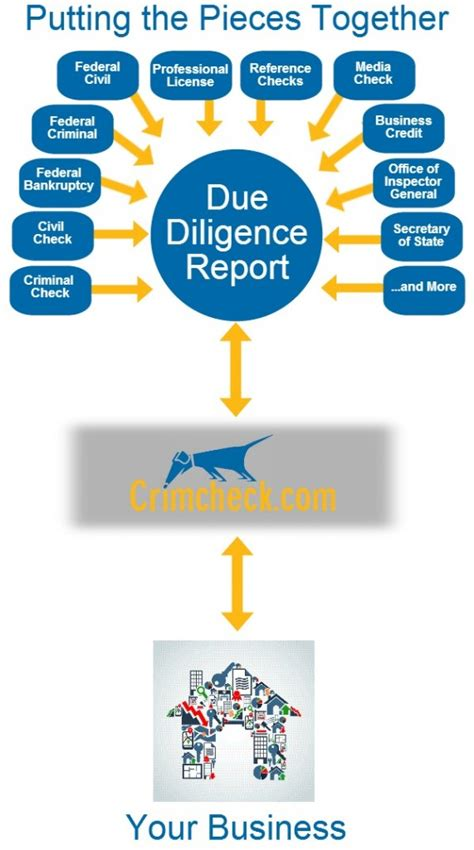 Due Diligence Background Check Due Diligence Graphic 2013 Building
