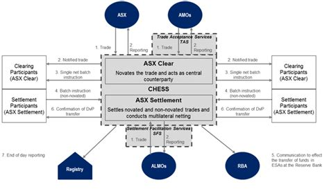 trading workflow settlement services australian securities exchange asx