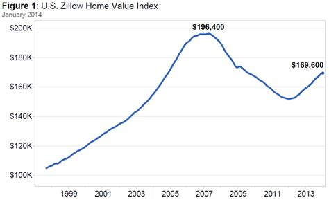 january data more inventory slower home value