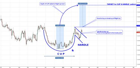 cup and handle pattern screener trading the cup and handle stock chart pattern search
