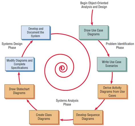 uml design process uml design process best free home design idea