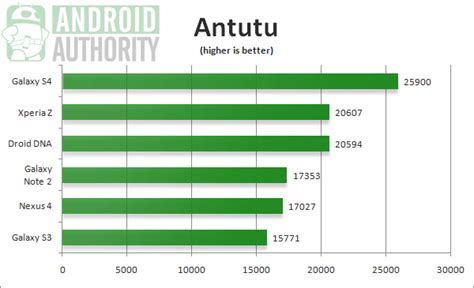 android galaxy s4 galaxy s4 benchmark comparison